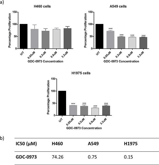 Anti-proliferative effects of GDC-0973 in a panel of NSCLC cell lines.