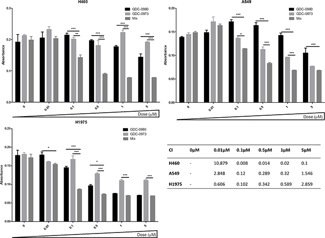 PI3K-mTOR and MEK combined inhibition induces a synergistic reduction in proliferation in NSCLC cells.