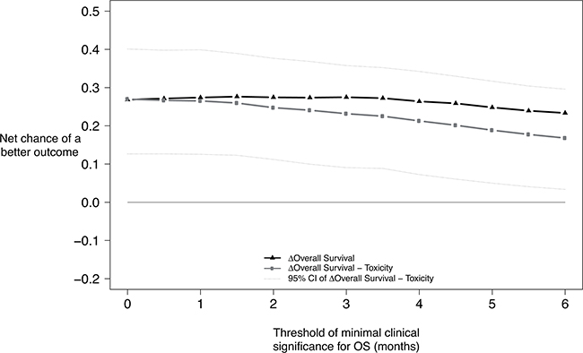 Benefit-risk of FOLFIRINOX according to the minimum survival benefit considered clinically significant.