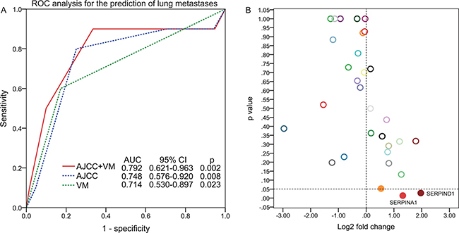 ROC analysis for the prediction of lung metastases