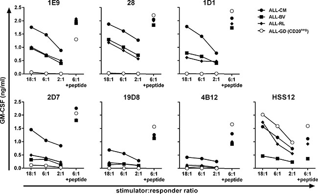 Recognition of malignant cell samples by high-avidity T-cell clones.