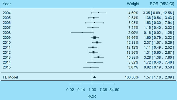 Forest plot of fixed-effects (FE) meta-analysis on hyponatremia adverse events.