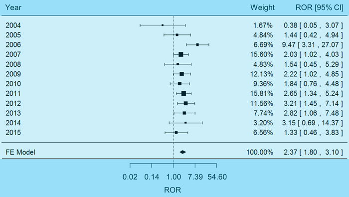 Forest plot of fixed-effects (FE) meta-analysis on hypokalemia adverse events.