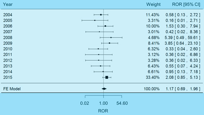 Forest plot of fixed-effects (FE) meta-analysis on impaired renal function.