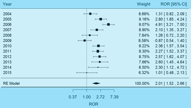 Forest plot of random-effects (RE) meta-analysis on dehydration adverse events.
