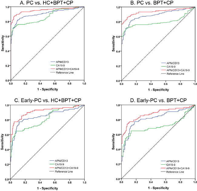 ROC analyses of serum APN/CD13 and CA19-9 in the diagnosis of PC or early-PC vs. non-malignant controls.