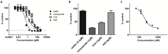 Cell-based STAT3 ELISA demonstrates inhibition of STAT3 with niclosamide at sub-lethal concentrations.