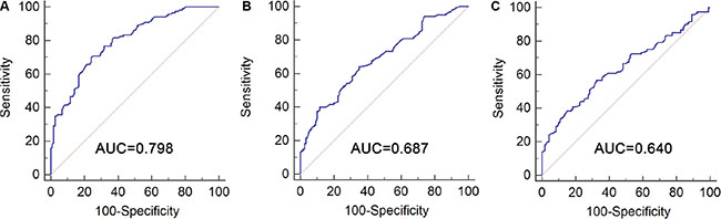 Diagnostic performance of selected lncRNAs for BC patients versus controls.