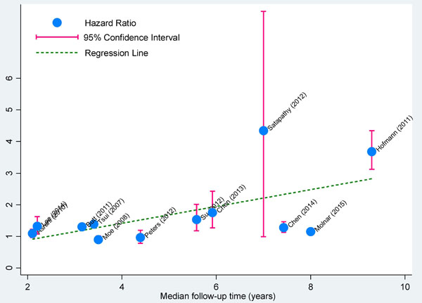 Correlation plot of median follow-up time with effect estimates in longitudinal studies.