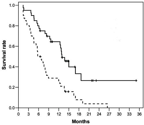 Overall survival (continuous line, median 12.9 months) and progression-free survival (dotted line, median 5.7 months) in the 40 patients with advanced GEP-NEC after IP treatment.