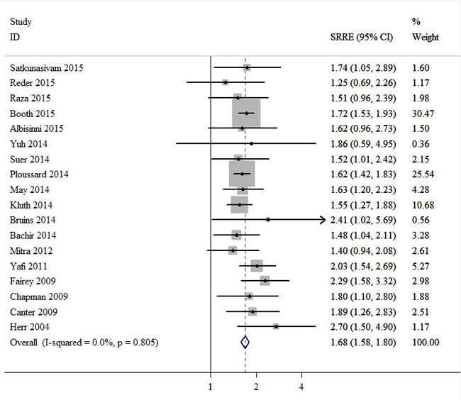 Meta-analysis of studies that examined the association between positive surgical margin and overall survival (OS) following radical cystectomy (RC).