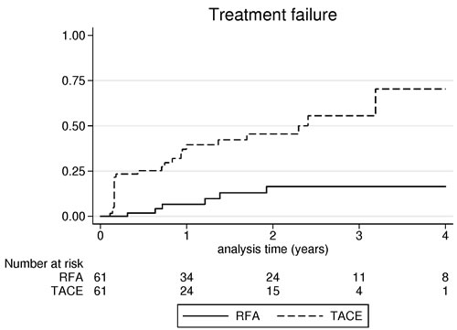 Cumulative incidence of treatment failure after radiofrequency ablation and transarterial chemoembolization.