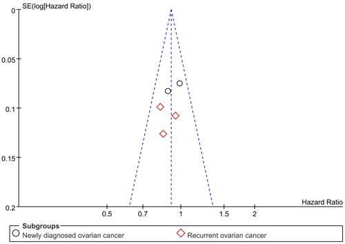 Figure7: Funnel plot