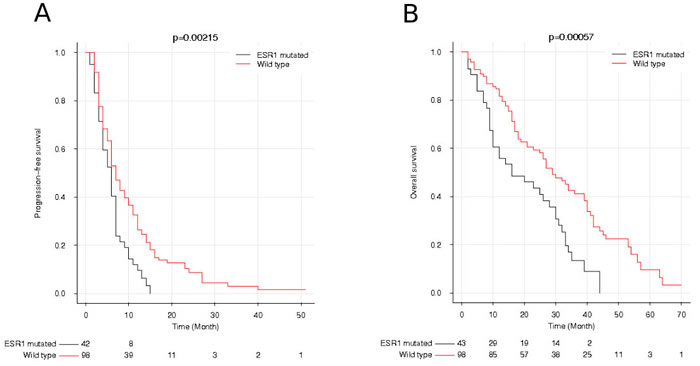 Progression-free survival (PFS) and overall survival (OS) after progression on first-line of aromatase inhibitor according to