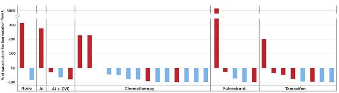 ESR1 circulating mutation evolution after progression and treatment change.
