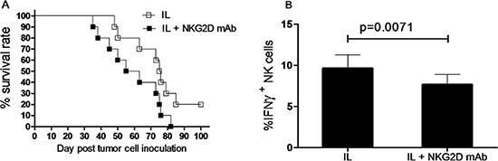 NKG2D expression correlates to survival of leukemia mice after in vivo IL pre-activation and re-stimulation.