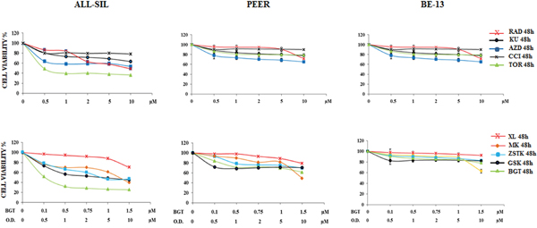 Cytotoxic activity of PI3K/Akt/mTOR inhibitors in ALL-SIL, PEER and BE-13 cell lines.