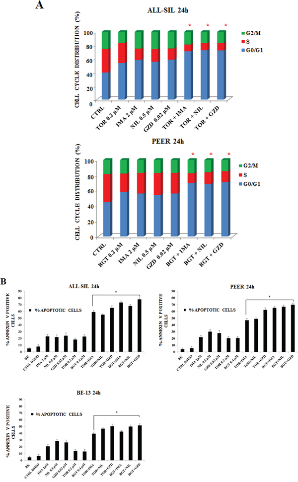 Imatinib, Nilotinib and GZD824 with BGT226 or Torin-2 induced cell cycle arrest and apoptosis in NUP214-ABL1-positive T-ALL cell lines.