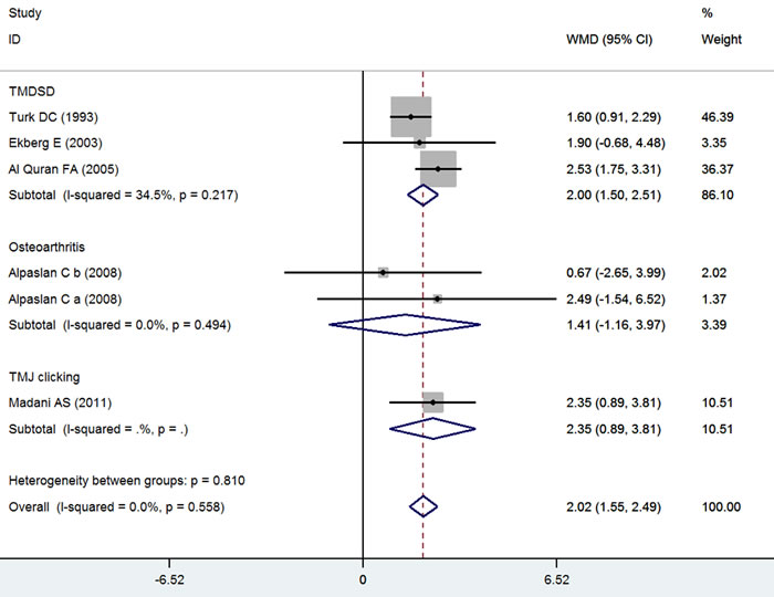 Forest plot of the changes in VAS for pain.