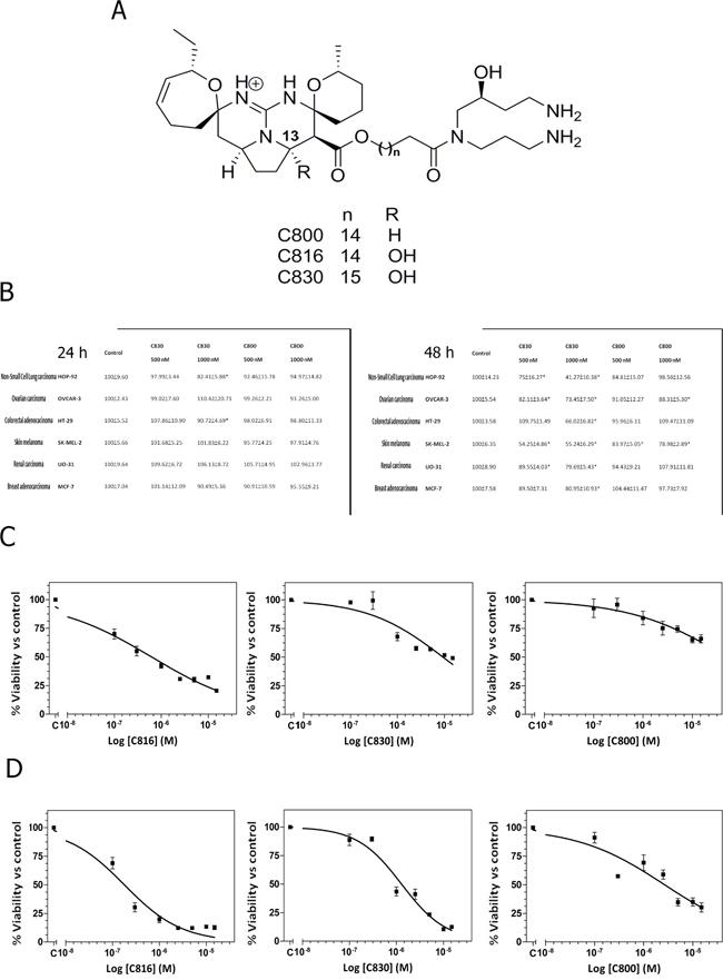 Crambescidins decrease viability of a wide range of tumor cells.