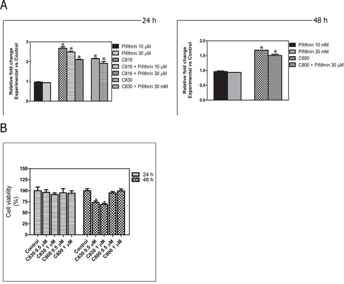p-53 implication in crambescidin-induced apoptosis.