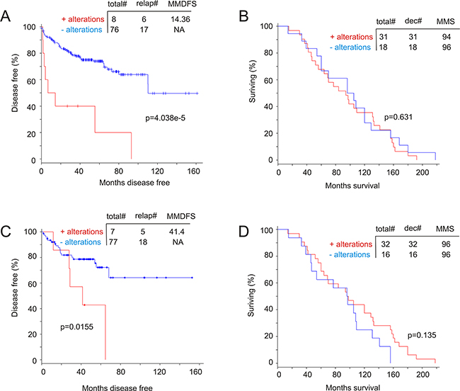 Genomic alterations in the MUC1 network associate with a reduction in disease free survival (DFS).