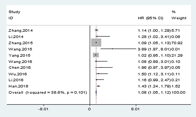 Meta-analysis of the pooled HRs of OS in solid cancers.