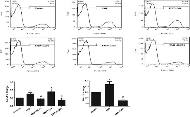 PDI was involved in EMP-induced platelet GPIIb/IIIa activity.