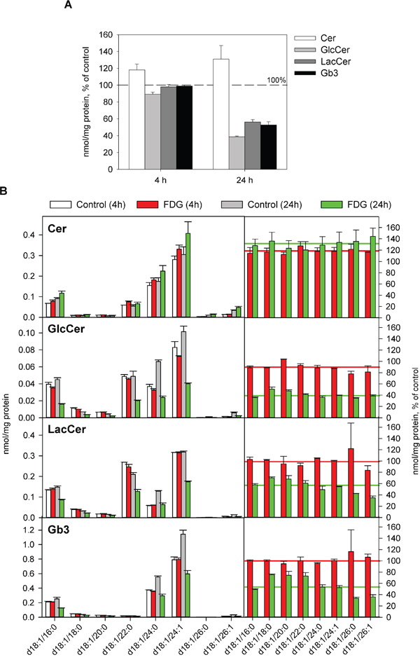 Effect of FDG treatment on total levels and species composition of Gb3 and its precursors.
