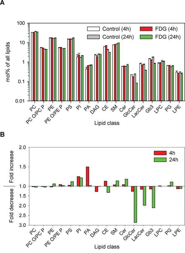 Changes in lipid composition after FDG treatment.