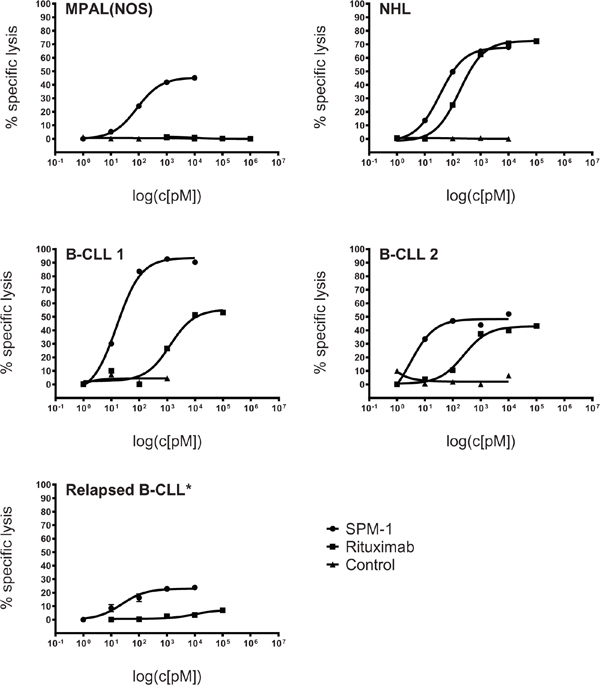 SPM-1 mediates stronger lysis of primary lymphoma- and leukemia blasts from newly diagnosed patients than the therapeutic antibody Rituximab (MabThera®).