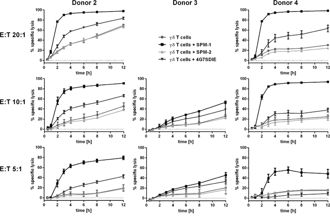 SPM-1 directs expanded γδ T cells from healthy donors for very rapid lysis of CD19-bearing MCF7-CD19 tm target cells, monitored in a real-time assay.