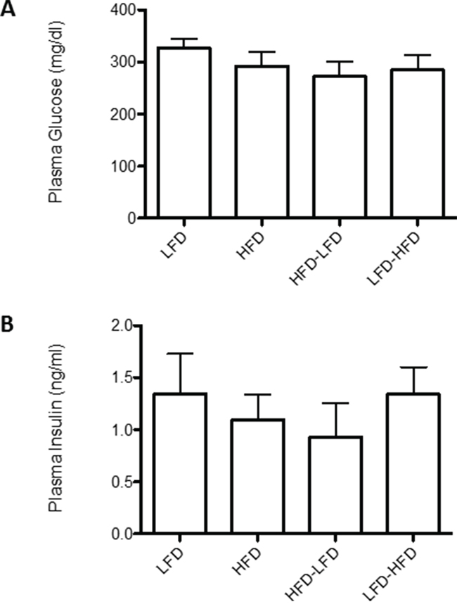 Effects of dietary regimens on plasma levels of glucose and insulin.