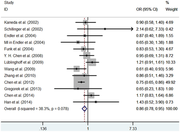 Meta-analysis of the relationship between the (GT)n polymorphism in the HO-1 gene and CHD risk for the recessive model (SS/SL+LL).