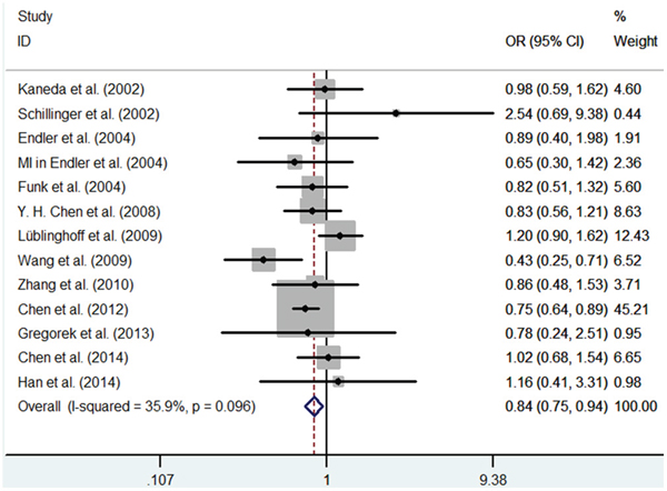 Meta-analysis of the relationship between the (GT)n polymorphism in the HO-1 gene and CHD risk for the co-dominant model (SS/LL).