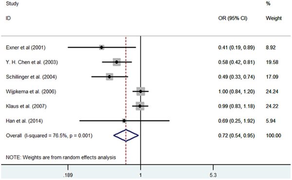 Meta-analysis of the relationship between the (GT)n polymorphism in the HO-1 gene and RS after PCI for the allele model (S/L).