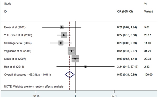 Meta-analysis of the relationship between the (GT)n polymorphism in the HO-1 gene and RS after PCI for the allele model (SS/LL).