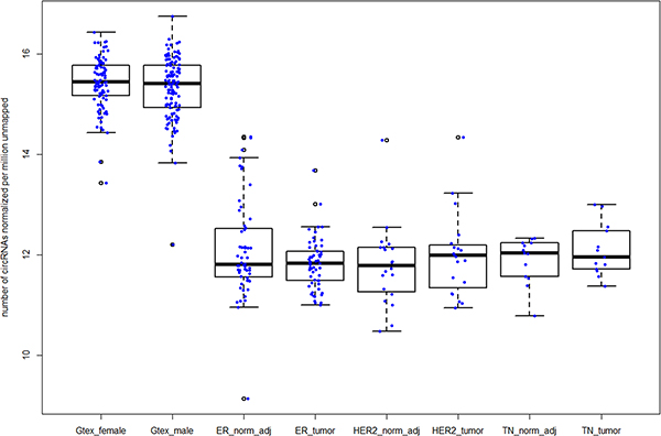 Increased number of circRNAs in normal breast samples compared to breast tumor subtypes in TCGA.