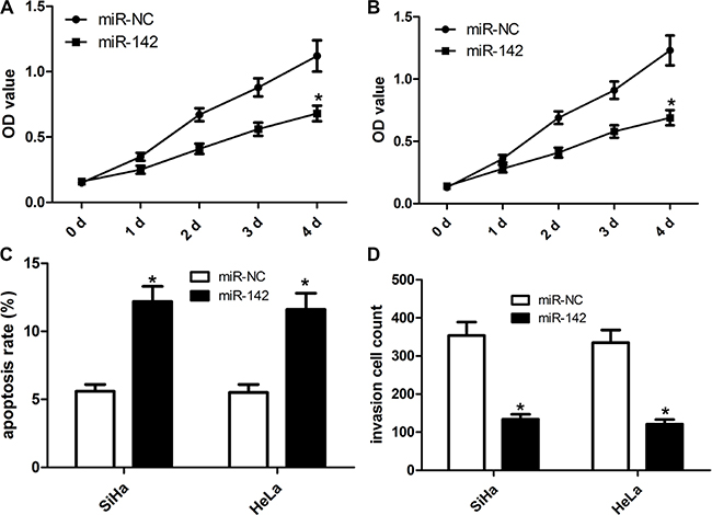 Ectopic miR-142 expression inhibits cell proliferation, invasion and induces cell apoptosis of cervical cancer cells.
