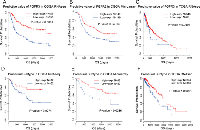 Survival analysis of FGFR3 in glioma and proneural subtype.