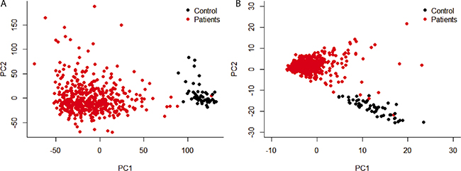 Principal component analysis of gene expression level.