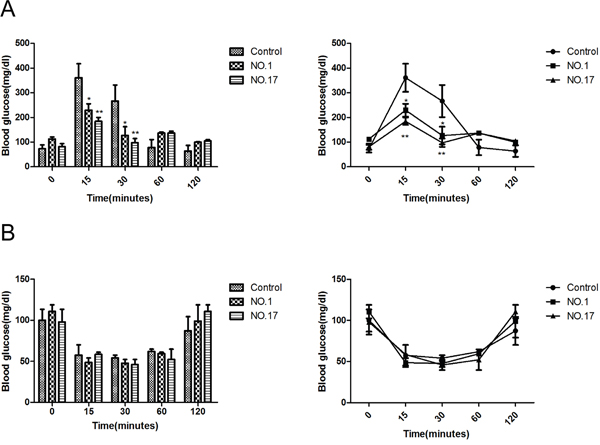 MPC1 KO mice show similar use and storage of carbohydrates.