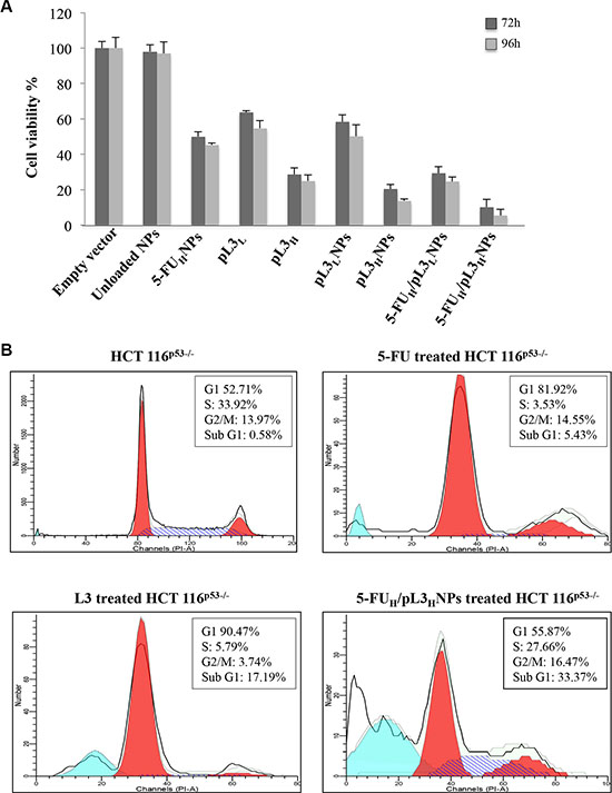 Effect of 5-FUH/pL3HNPs on cell viability and cell cycle in HCT 116p53−/− cells.