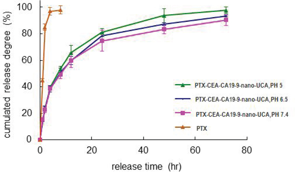 The PTX release from double-targeted NPs in different pH.