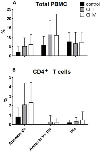 Oncotarget | Roles of calpain-calpastatin system (CCS) in