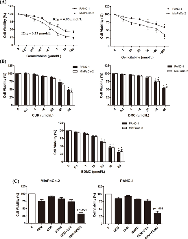 Inhibitory effects of GEM, CUR, DMC, and BDMC in human pancreatic cancer cell.