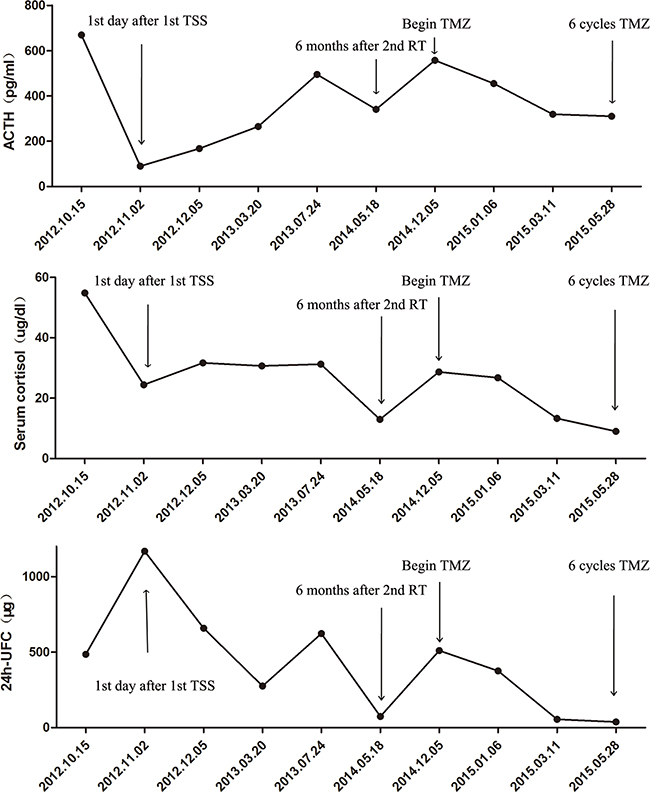 Graph depicting changes in ACTH, serum cortisol, and 24h-UFC (urine free cortisol) levels after various treatments and following treatment with temozolomide (TMZ) in the case two patient.
