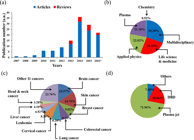 The research status of the application of CAP on cancer treatment by 2016.