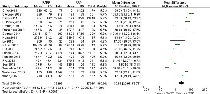 Forest plot and meta-analysis of operating time between RARP and RRP.