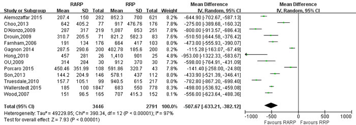 Forest plot and meta-analysis of estimated blood loss between RARP and RRP.